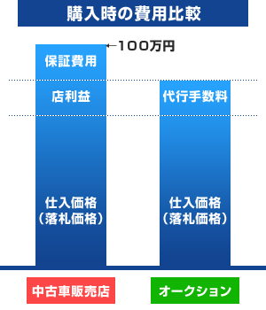 購入時の費用比較
