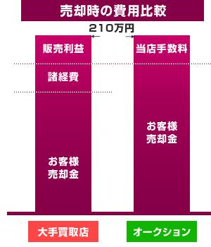 売却時の費用比較
